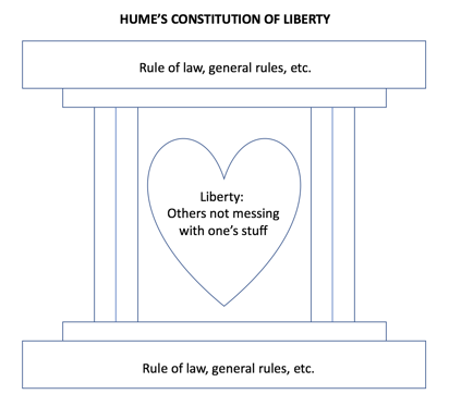 Nicholas capaldi the place of liberty in david humes project hayek 1967 116ff andrew sabl 2012has often been shy on the libertarian idea of liberty at the heart of humes outlook matson 2017b fandeluxe Image collections